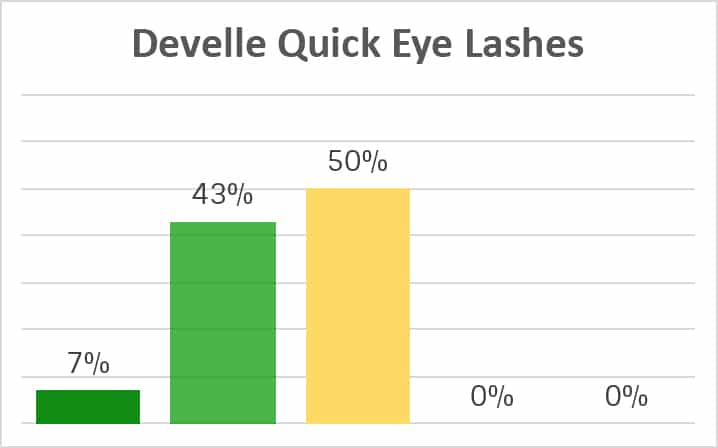 Develle Quick Eye Lashes Inhaltsstoffe Analyse