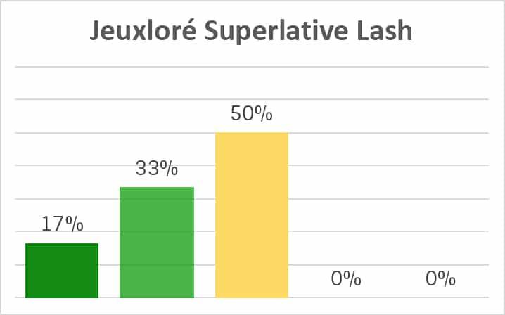 Jeuxloré Superlative Lash Inhaltsstoffe Analyse