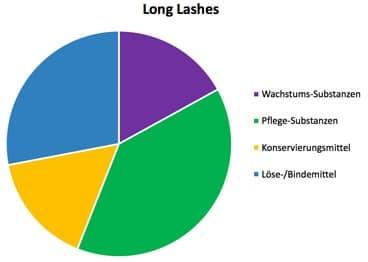 Long Lashes Inhaltsstoffe