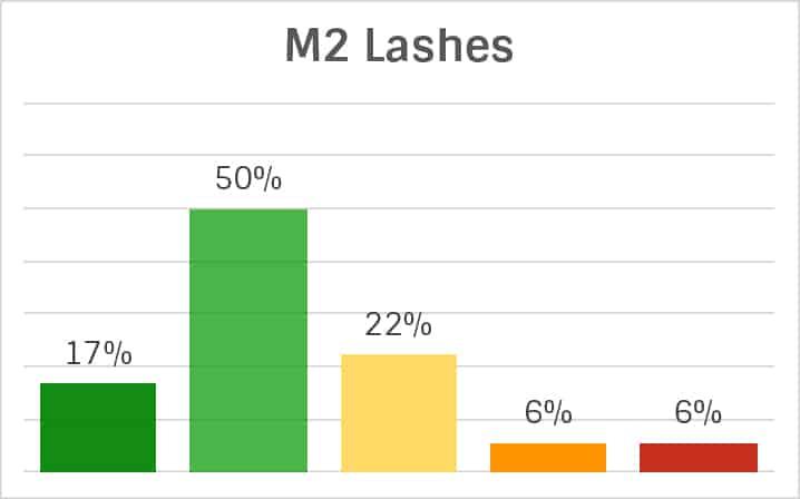 M2Lashes Inhaltsstoffe-Analyse