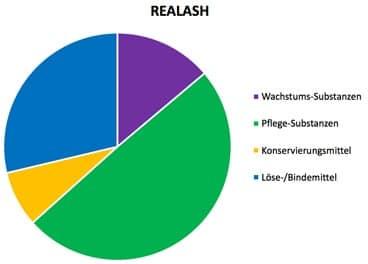 Realash Inhaltsstoffe Wimpernserum Test