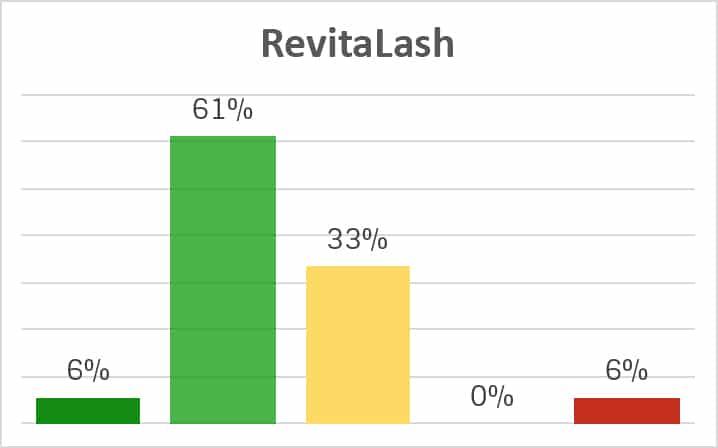 RevitaLash Inhaltsstoffe-Analyse