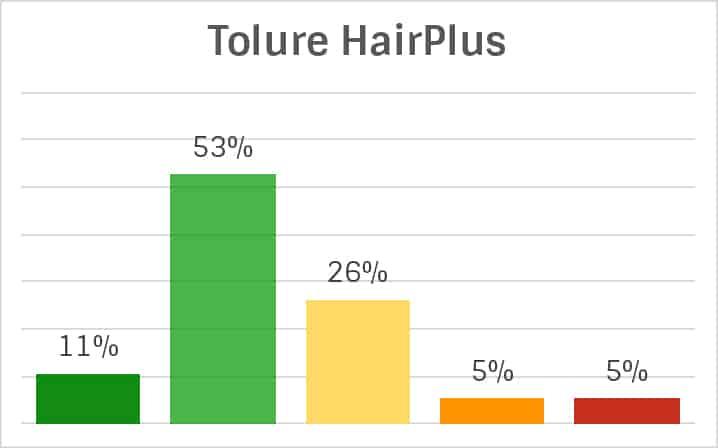 Tolure HairPlus Inhaltsstoffe-Analyse