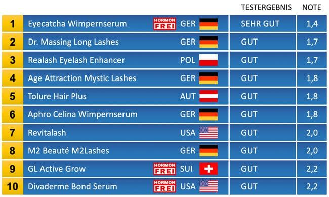 Wimpernserum Top 10 Testergebnisse